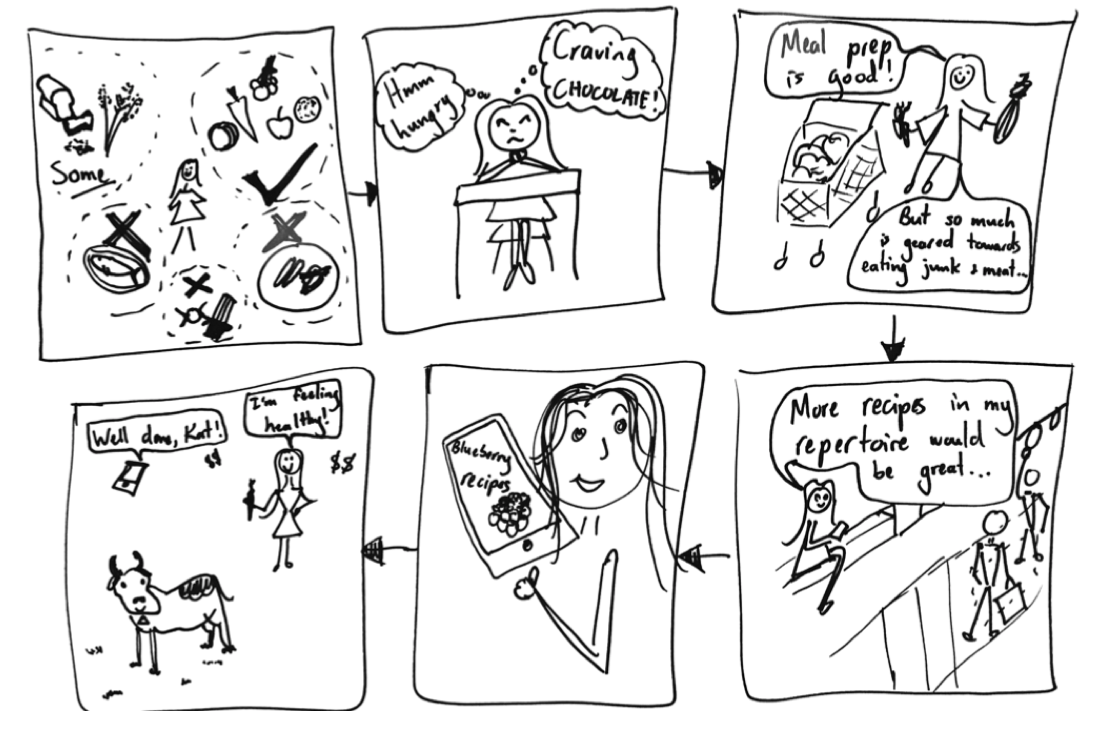 Cravings storyboard
